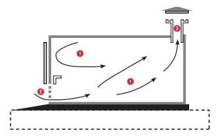 Як зробити вентиляцію в гаражі