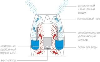 як відремонтувати зволожувач повітря своїми руками